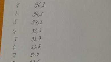 Gewichtsprotokoll 10 Tage hCG Diät