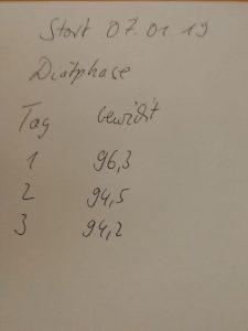 Gewichtsverlauf meiner hCG Diät